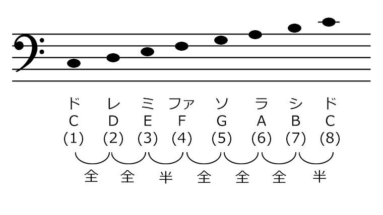 メジャースケールの音を楽譜にならべた画像