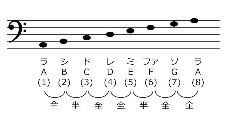 Aマイナースケールの音を楽譜にならべた画像