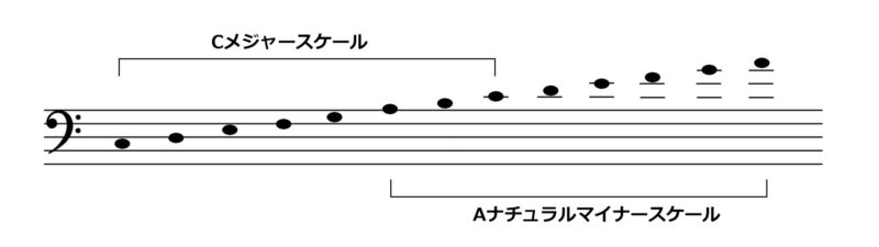 CメジャースケールとAナチュラルマイナースケールを楽譜に書いた図
