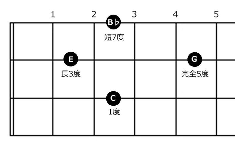 コード『C7』の指板図