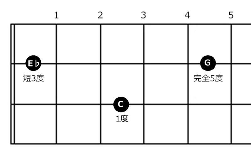 コード『Cm』の指板図