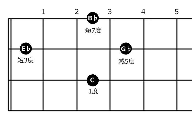 コード『Cm7(♭5)』の指板図