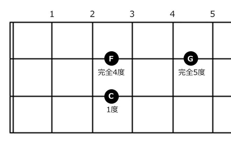 コード『Csus4』の指板図
