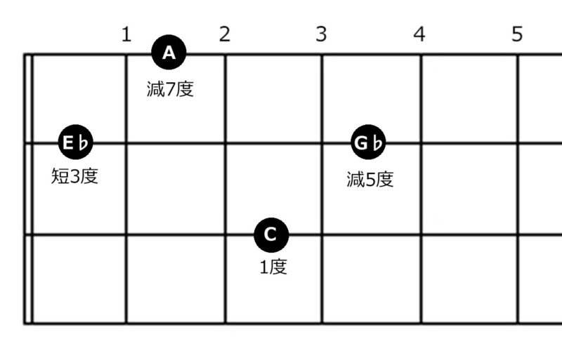 コード『Cdim』の指板図