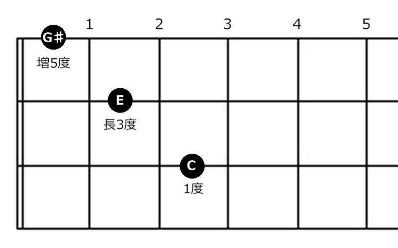 コード『Caug指板図』の指板図