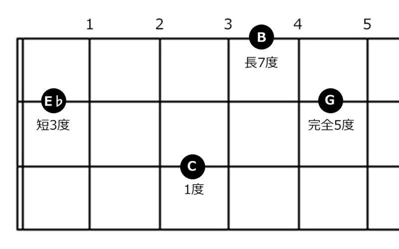 コード『CmM7』の指板図