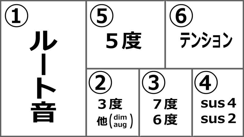 コード表記法則図の画像